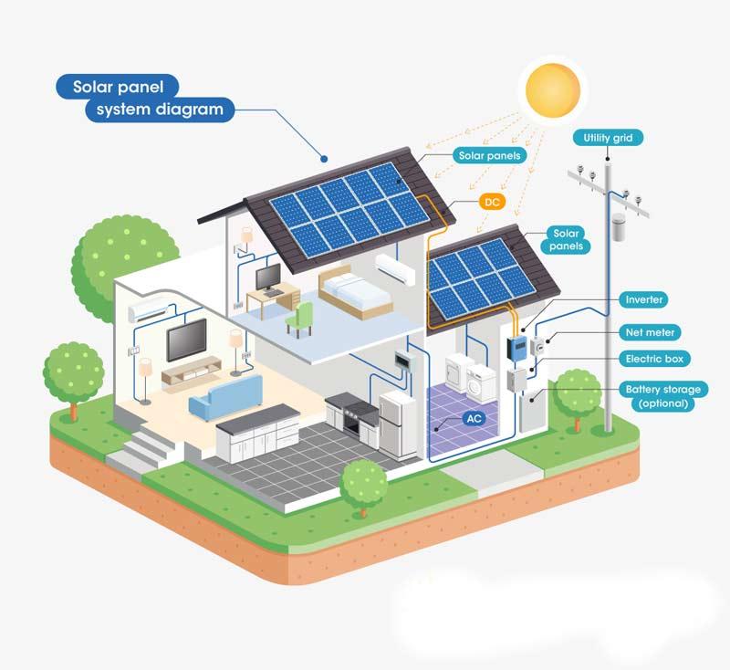 como-funciona-energia-solar-residencial